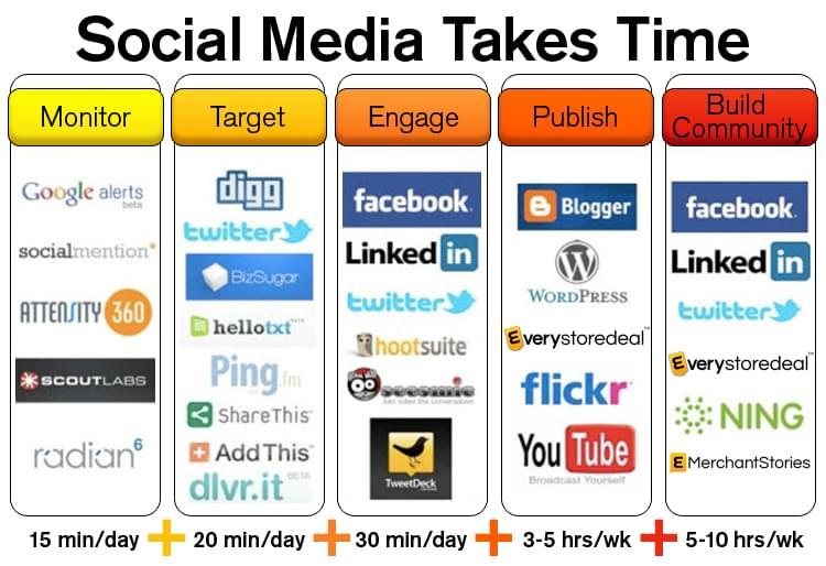 Social media takes time